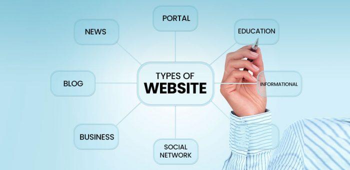 Jenis Website Menurut Tujuannya